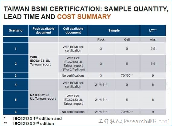 TAIWAN BSMI CERTIFICATION: SAMPLE QUANTITY, LEAD TIME SUMMARY
