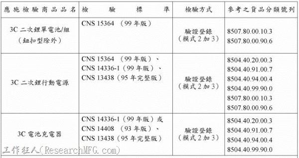 從2014年5月1日開始,由國外出口銷售到台灣市場,使用在3C產品(Computer, Communication & consumer Electronic)的二次性鋰電池(包含cell & pack,無論是單獨販售的或內置電池、軟包或硬包),皆強制須通過CNS15364檢驗標準。(鈕扣型電池除外)