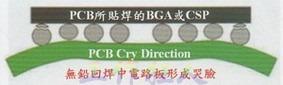 BGA cry down(電路板則因為TAL(Time Above Liquidous)過長,與迴焊爐的上下爐溫溫差過大,兩相交互作用下形成電路板板邊下彎,造成了所謂的哭臉曲線)