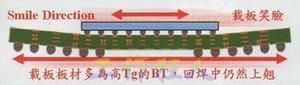 BGA smile up(BGA載板及電路板由於熱縮率(CTE)差距過大,造成BGA載板的板邊上翹,形成了類似笑臉的曲線)