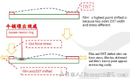 圖用來表示「牛頓環」產生的原理,是因為觸控螢幕的表層薄膜(film)因為外力推擠,讓原本固定於邊框位置的薄膜脫離向內延伸,讓原本保持呈現完美弧形的張力受到了破壞,造成薄膜擠壓變形,並形成下陷的凹痕,光線透過凹痕的折射形成了彩色的光暈,就形成了「牛頓環」。