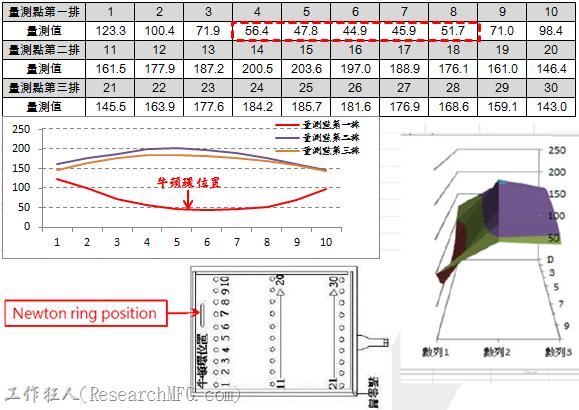 把不良品退給觸控螢幕廠商分析,結果如下,把觸控螢幕分成九宮格,分三橫排來量測其螢幕的表面高度,可以發現第一排出現「牛頓環」的位置(圖表中紅色現線條表示),其觸控螢幕表面的高度已經出現了與另兩排相反的凹陷跡象,一般的電阻式觸控螢幕的表面都會故意作出稍微的凸出弧形,以避免凹鏡原理光現過度集中產生耀光。