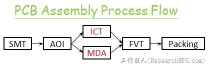 PCBA-process-flow
