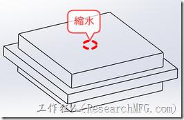 比如說一片5cm見方的成品,一樣給它厚2cm好了,其外面的四周正中心處長了一道0.5cm厚0.5cm寬的凸緣。比較薄的地方(0.5cm × 0.5cm凸緣)會先冷卻,體積也跟著縮小定型,可是比較厚的地方(中間5cm × 5cm )則在之後才慢慢冷卻下來,體積也跟著縮小,這時候就縮水就會發生上下兩面正中間的表面,因為外凸緣的地方已經先冷卻下來了,沒有地方偷肉,只好偷上下表面的肉了。