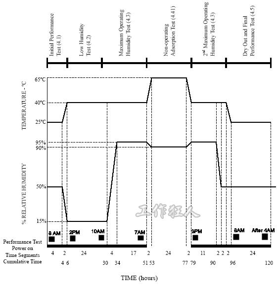 Humidity cycle(濕度循環測試)