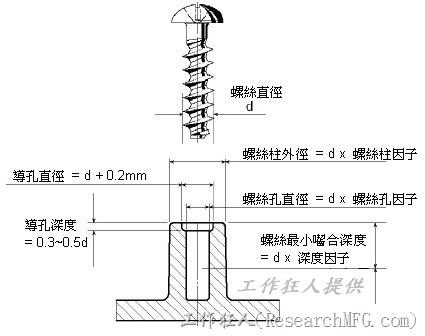 【螺絲】與【塑膠柱】的設計原則