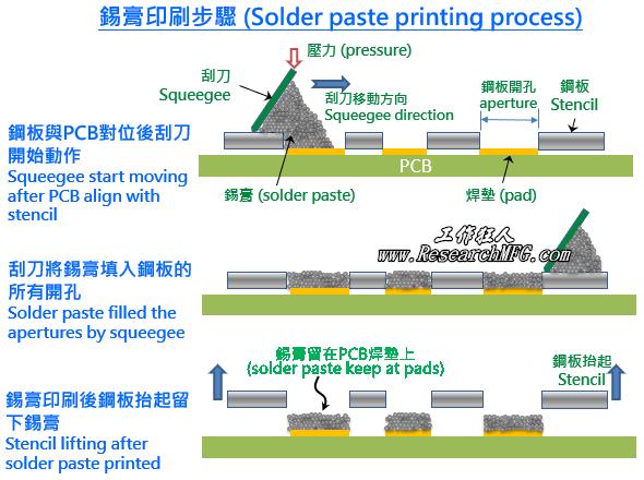 SMT Solder paste printing process